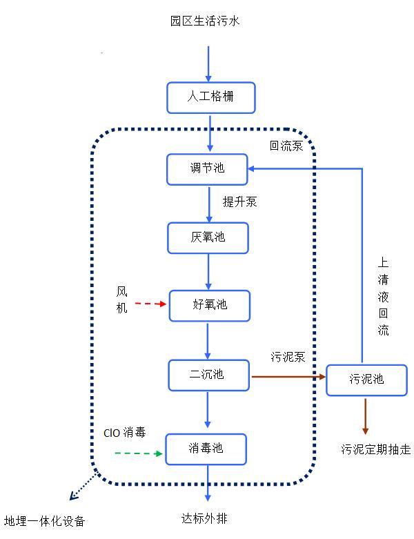 湖北潮牛电子商务有限公司化工污水项目工艺流程