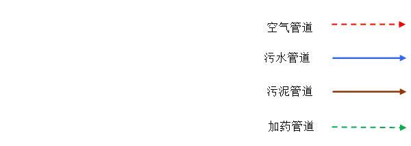 湖北潮牛电子商务有限公司化工污水项目工艺流程图