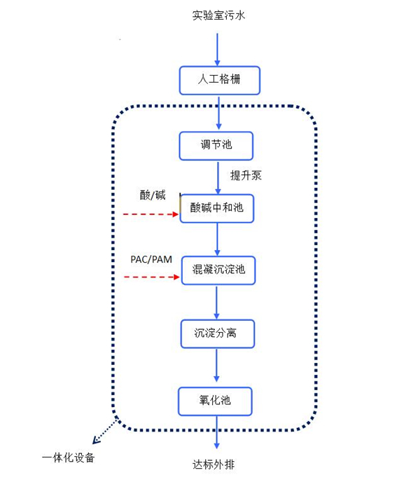 盛邦医药(武汉)有限公司工艺流程
